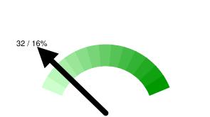 Тюменских твиттерян в Online: 32 / 16% относительно 206 активных пользователей